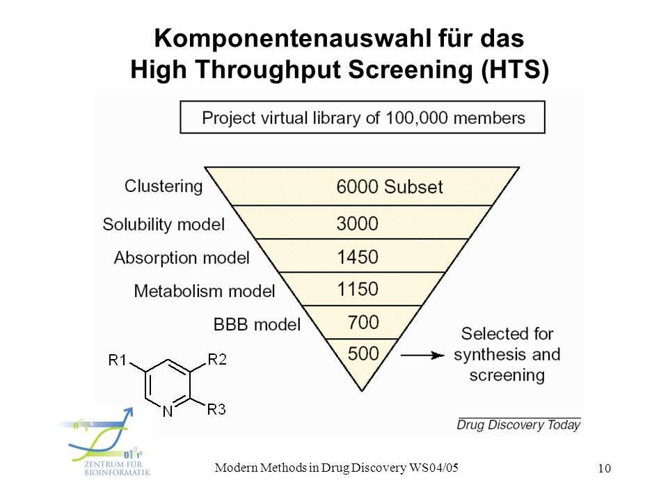 Komponentenauswahl für das High Throughput Screening (HTS)