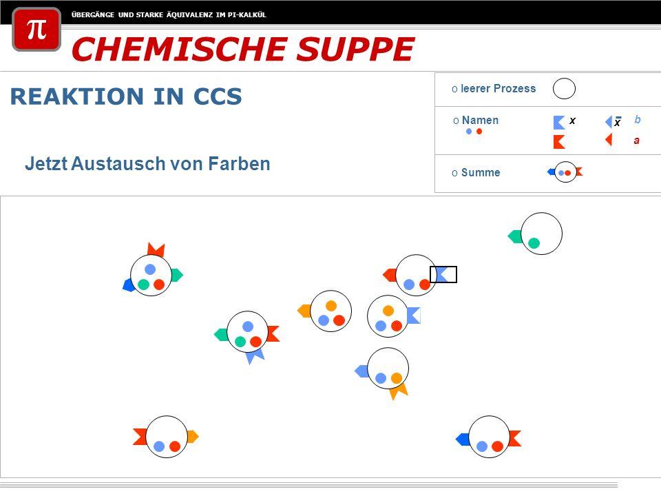 CHEMISCHE SUPPE REAKTION IN CCS Jetzt Austausch von Farben