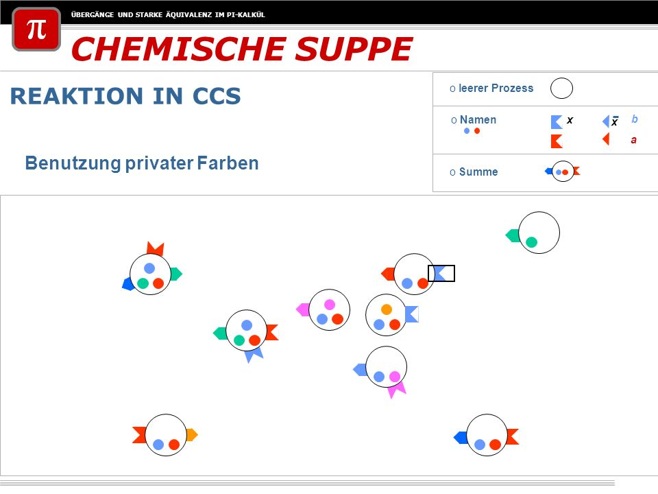 CHEMISCHE SUPPE REAKTION IN CCS Benutzung privater Farben