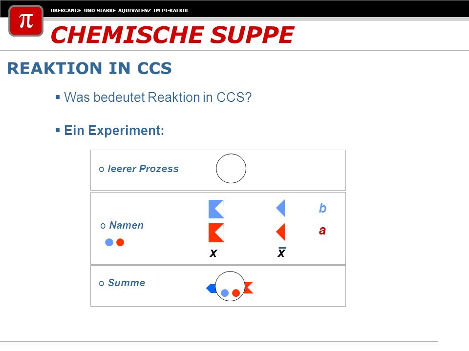 CHEMISCHE SUPPE REAKTION IN CCS Was bedeutet Reaktion in CCS