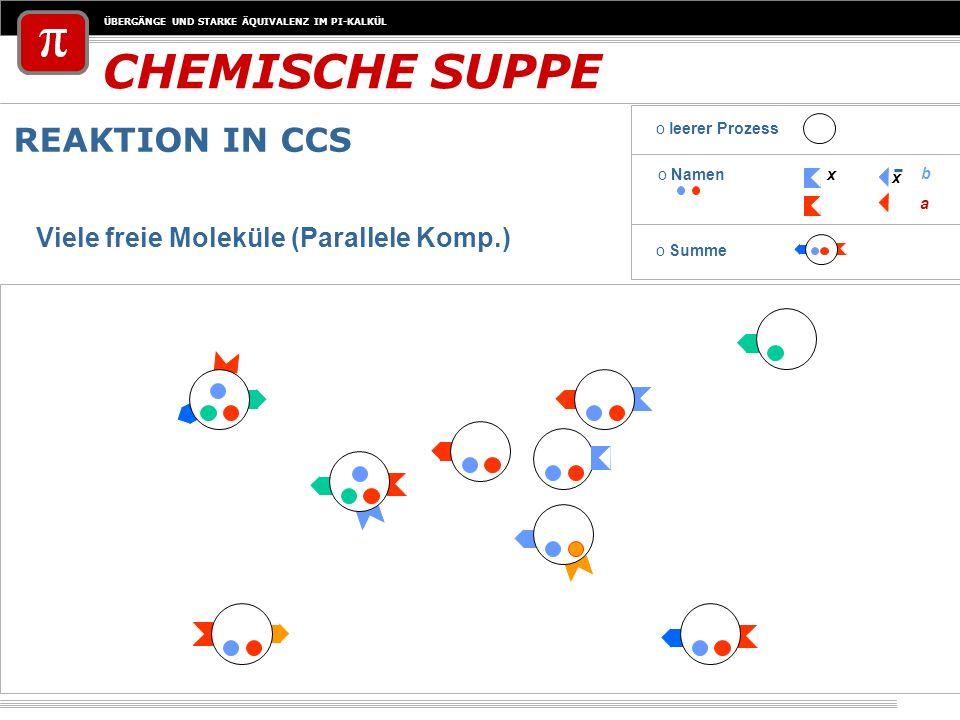 CHEMISCHE SUPPE REAKTION IN CCS Viele freie Moleküle (Parallele Komp.)