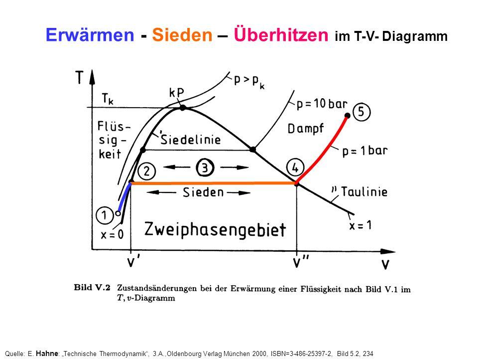 Erwärmen - Sieden – Überhitzen im T-V- Diagramm