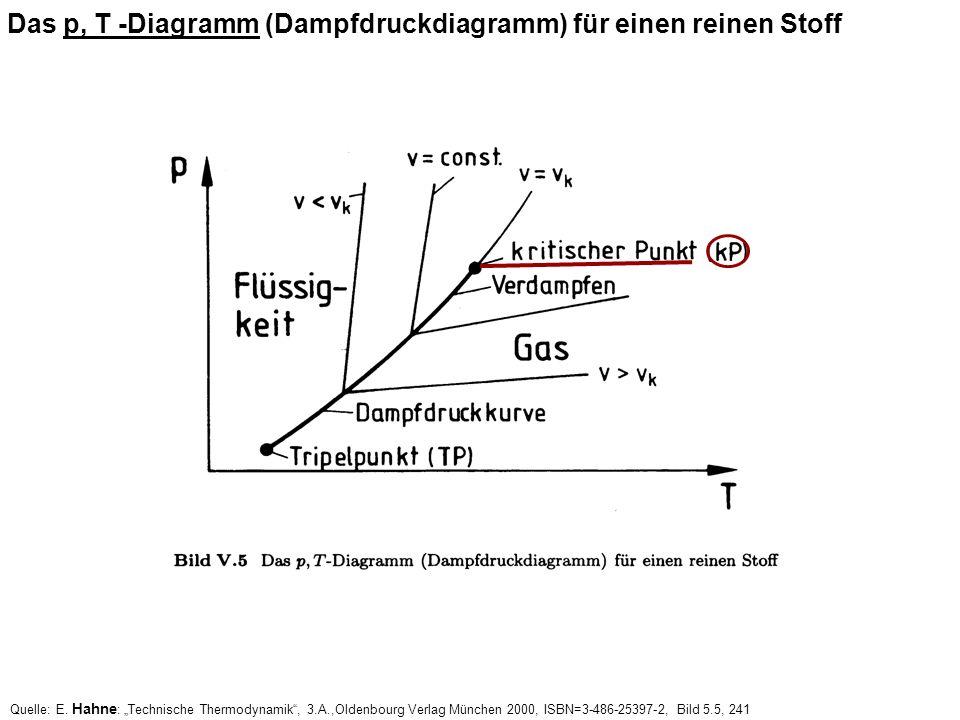 Das p, T -Diagramm (Dampfdruckdiagramm) für einen reinen Stoff