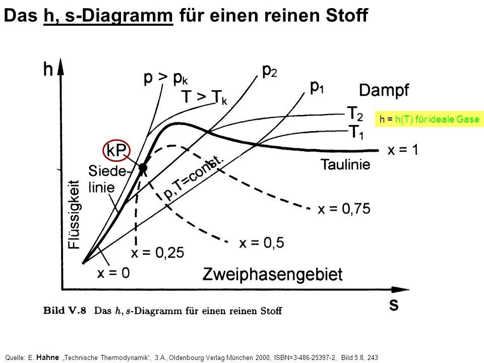 Das h, s-Diagramm für einen reinen Stoff