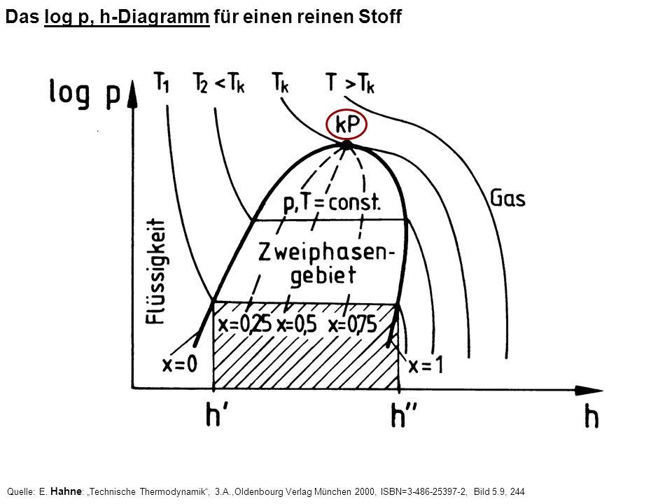 Das log p, h-Diagramm für einen reinen Stoff