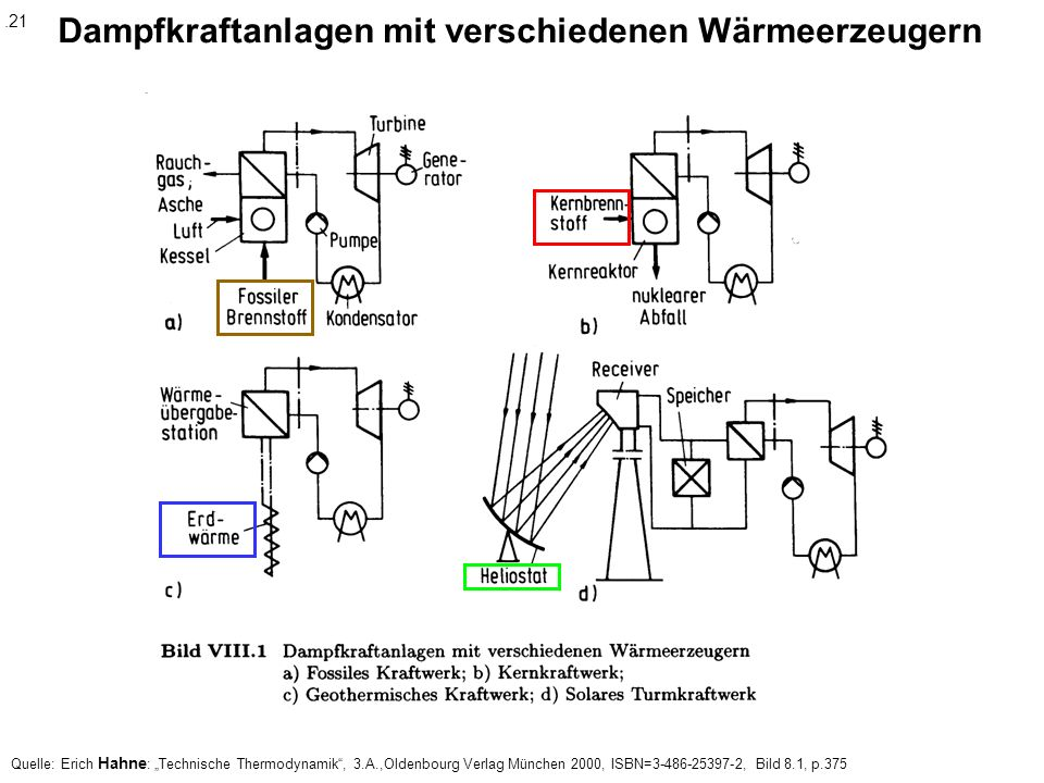 Dampfkraftanlagen mit verschiedenen Wärmeerzeugern