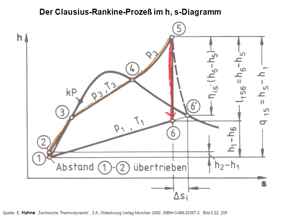 Der Clausius-Rankine-Prozeß im h, s-Diagramm