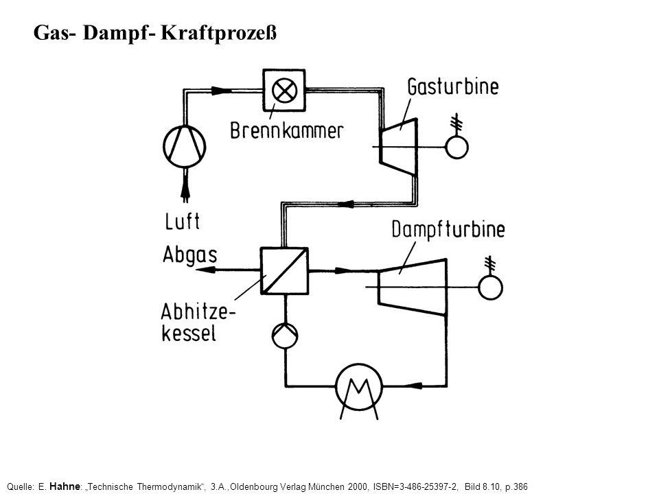Gas- Dampf- Kraftprozeß