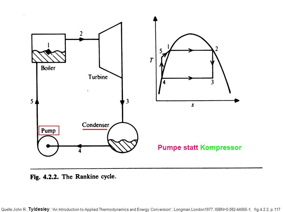 Pumpe statt Kompressor