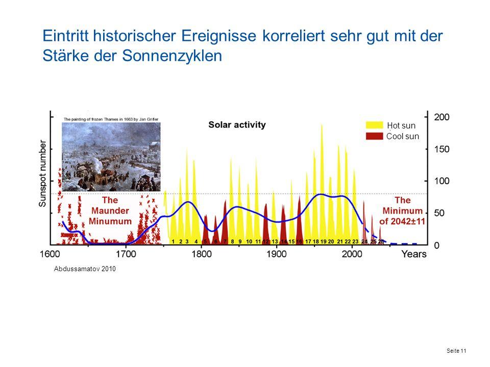 Eintritt historischer Ereignisse korreliert sehr gut mit der Stärke der Sonnenzyklen