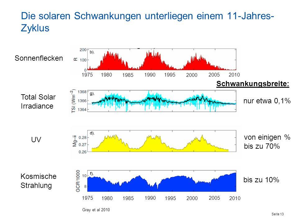 Die solaren Schwankungen unterliegen einem 11-Jahres-Zyklus