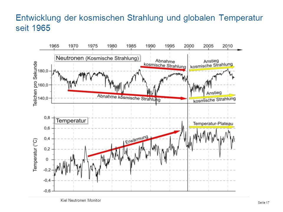 Entwicklung der kosmischen Strahlung und globalen Temperatur seit 1965