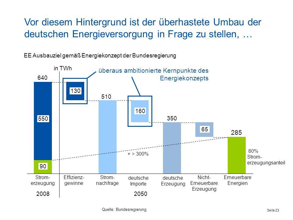 Vor diesem Hintergrund ist der überhastete Umbau der deutschen Energieversorgung in Frage zu stellen, …