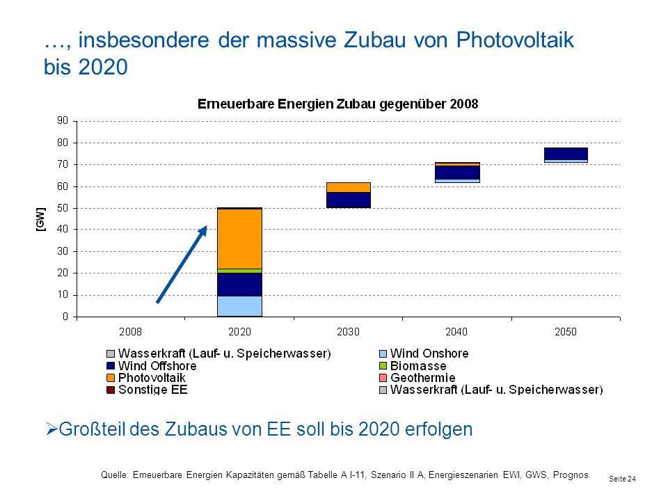 …, insbesondere der massive Zubau von Photovoltaik bis 2020