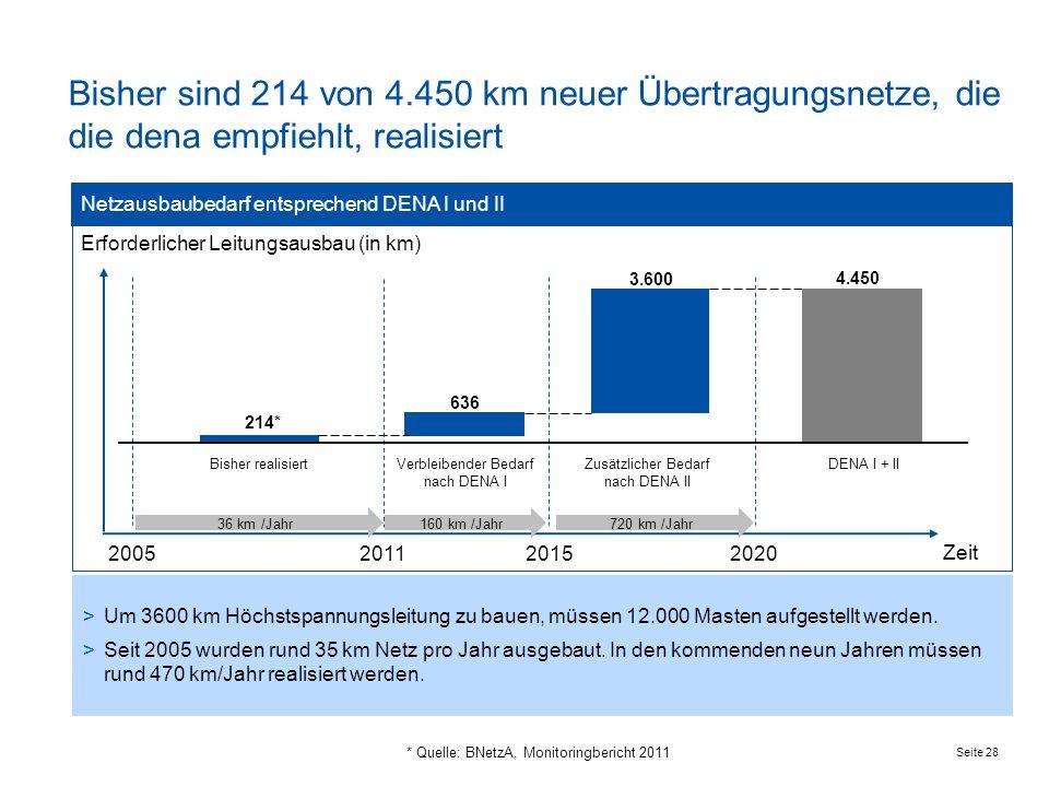 Bisher sind 214 von 4.450 km neuer Übertragungsnetze, die die dena empfiehlt, realisiert Netzausbaubedarf entsprechend DENA I und II.