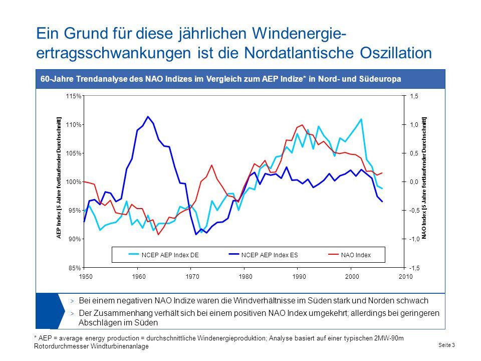 Ein Grund für diese jährlichen Windenergie-ertragsschwankungen ist die Nordatlantische Oszillation
