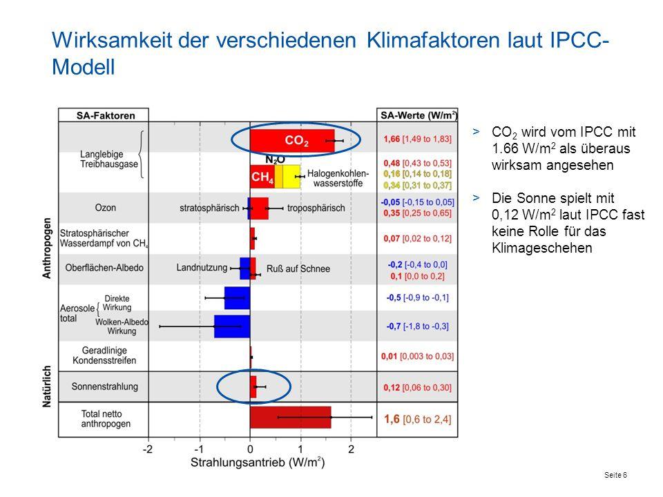 Wirksamkeit der verschiedenen Klimafaktoren laut IPCC-Modell