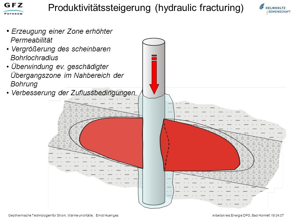 Produktivitätssteigerung (hydraulic fracturing)