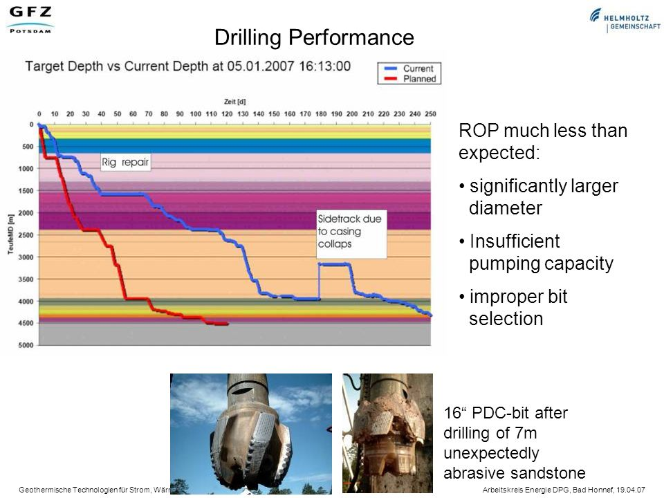 Drilling Performance ROP much less than expected: