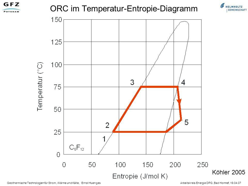ORC im Temperatur-Entropie-Diagramm