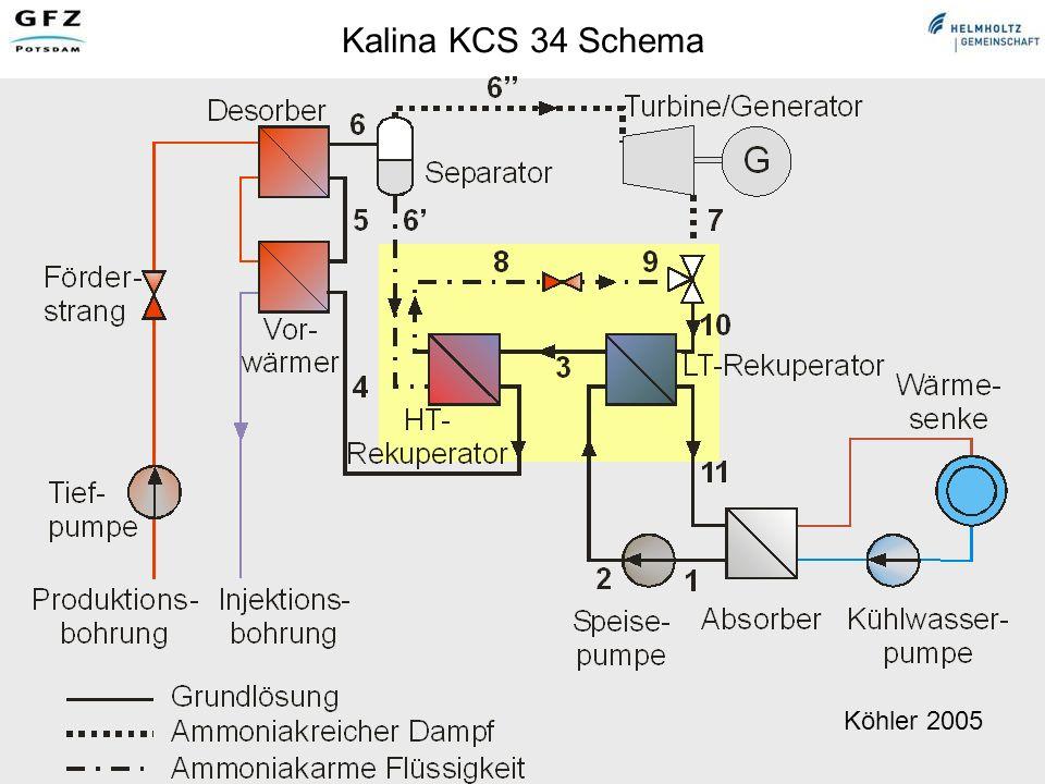 Kalina KCS 34 Schema Köhler 2005