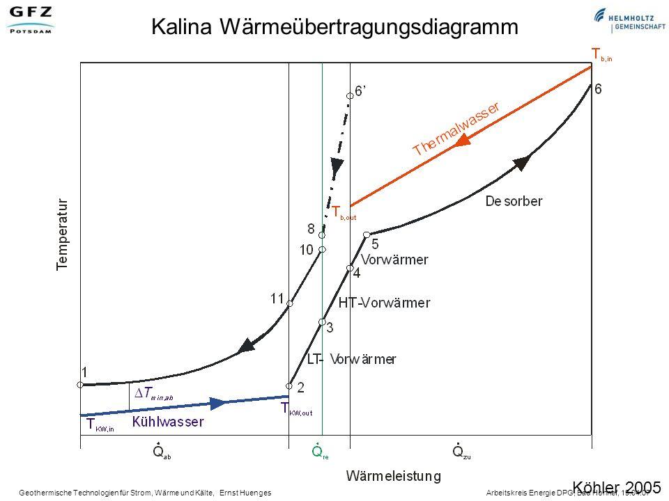 Kalina Wärmeübertragungsdiagramm