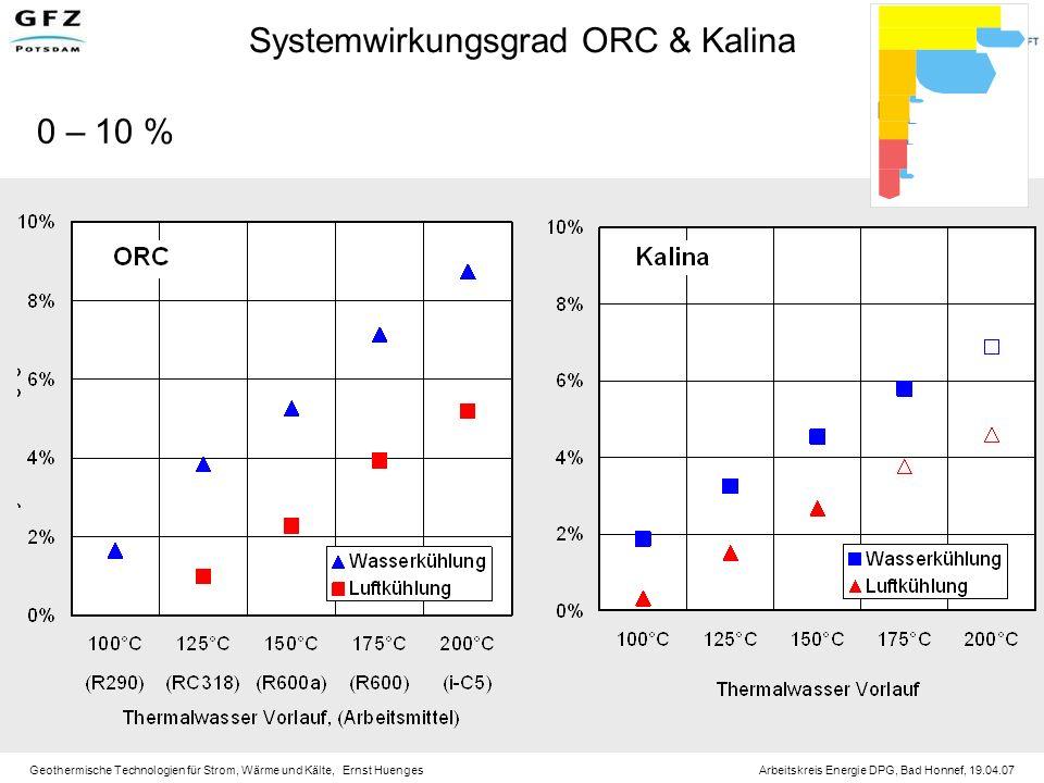 Systemwirkungsgrad ORC & Kalina