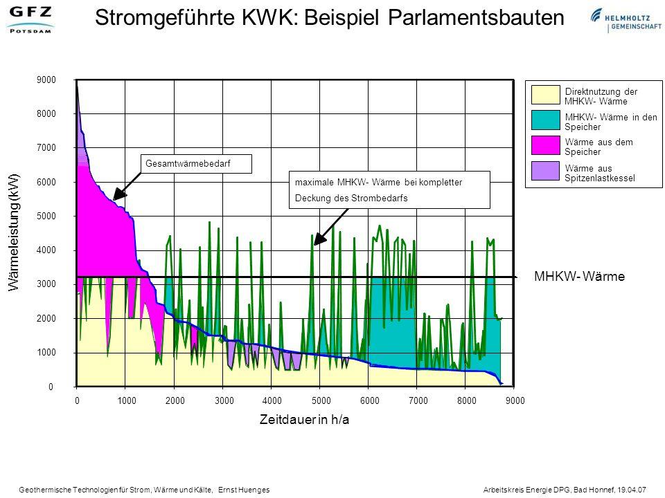 Stromgeführte KWK: Beispiel Parlamentsbauten