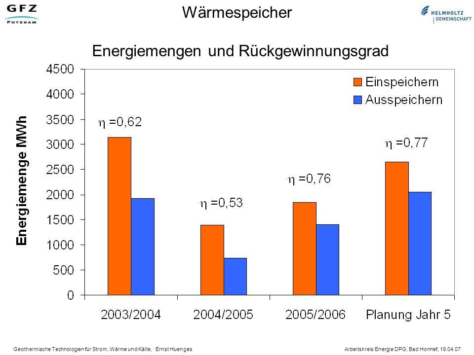 Wärmespeicher Energiemengen und Rückgewinnungsgrad