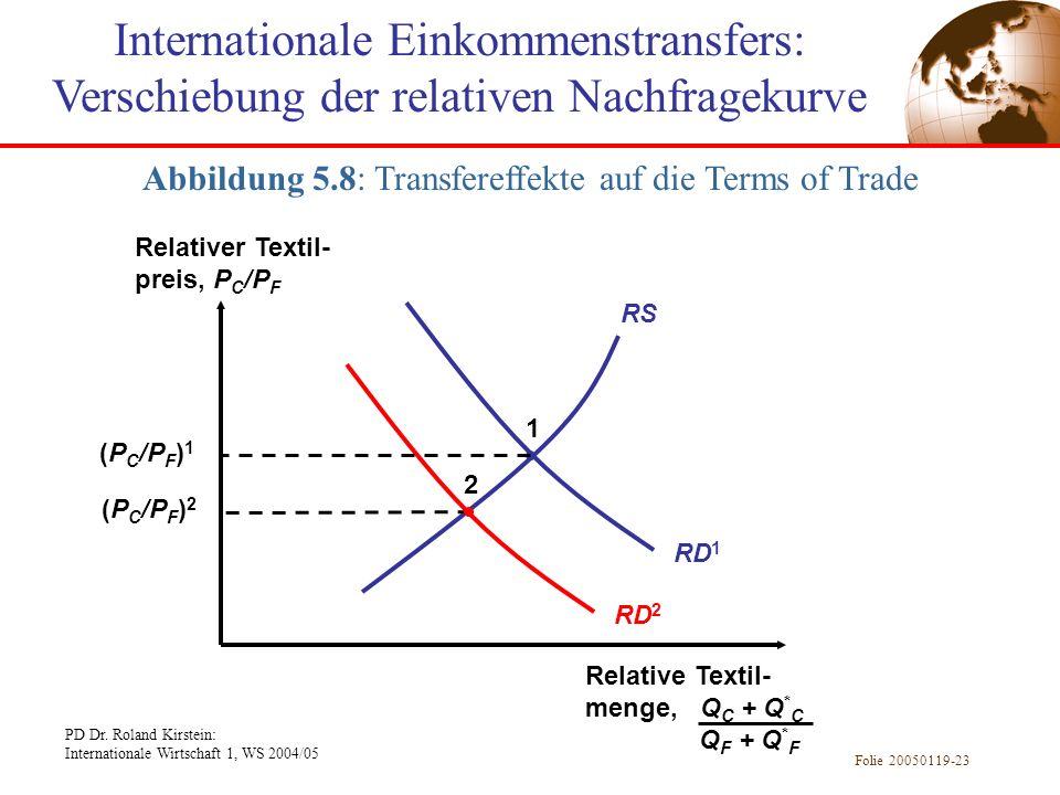 Abbildung 5.8: Transfereffekte auf die Terms of Trade