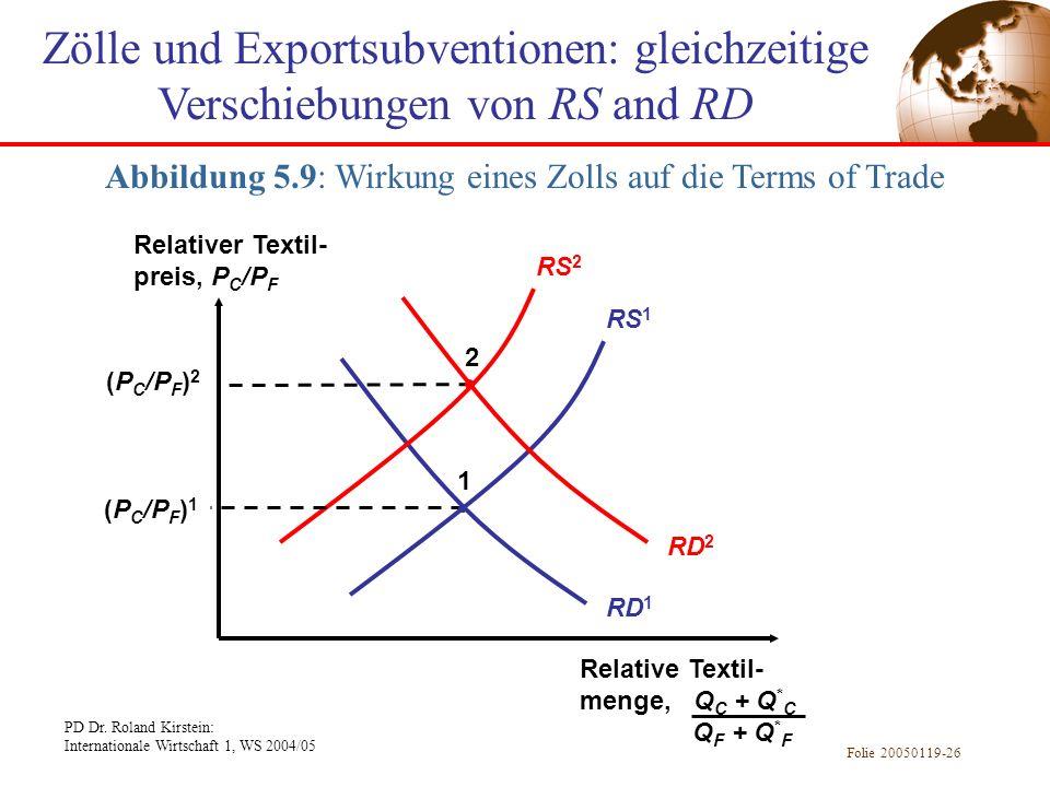 Abbildung 5.9: Wirkung eines Zolls auf die Terms of Trade
