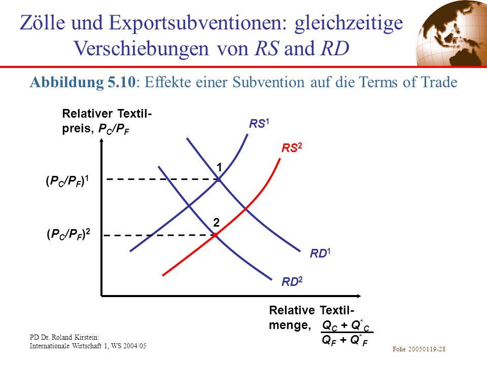 Abbildung 5.10: Effekte einer Subvention auf die Terms of Trade