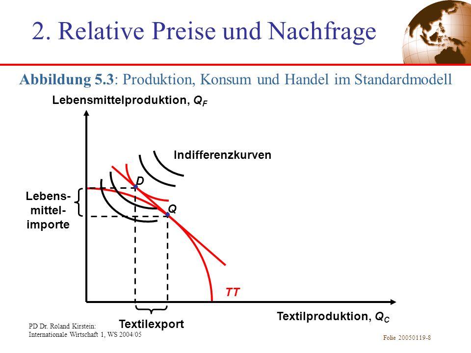 2. Relative Preise und Nachfrage