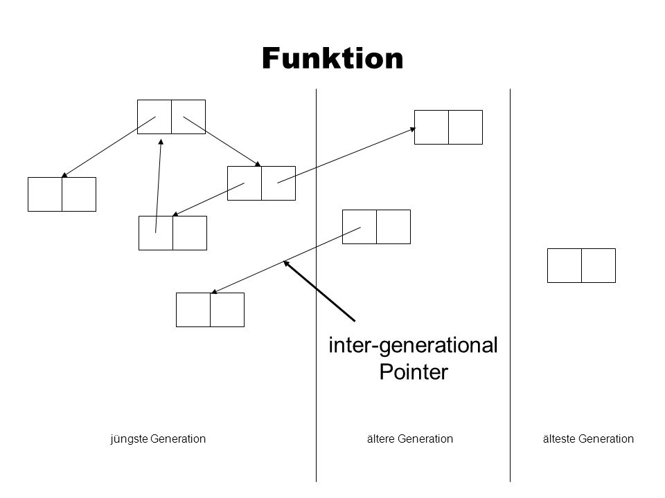 Funktion inter-generational Pointer jüngste Generation