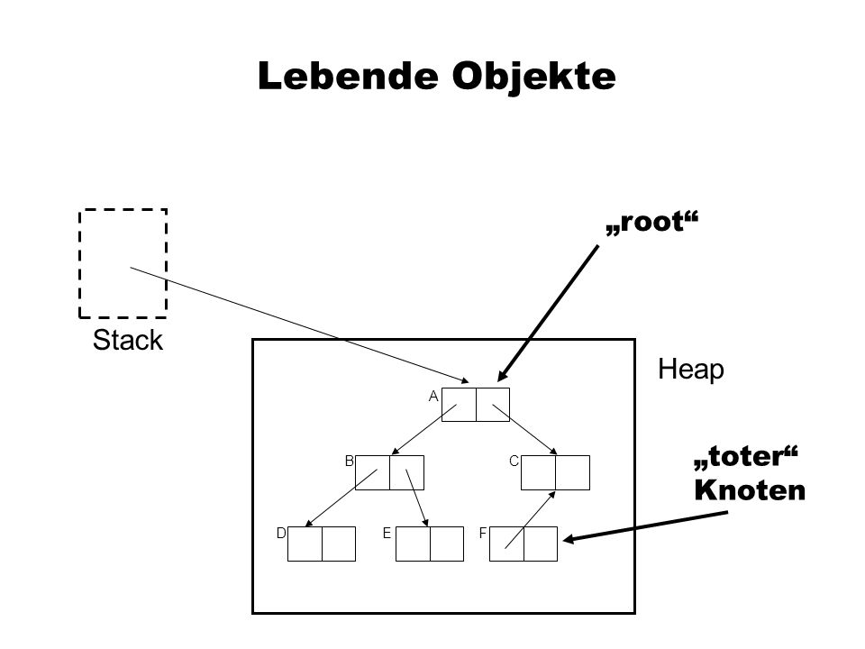 "Lebende Objekte ""root Stack Heap A ""toter Knoten B C D E F"