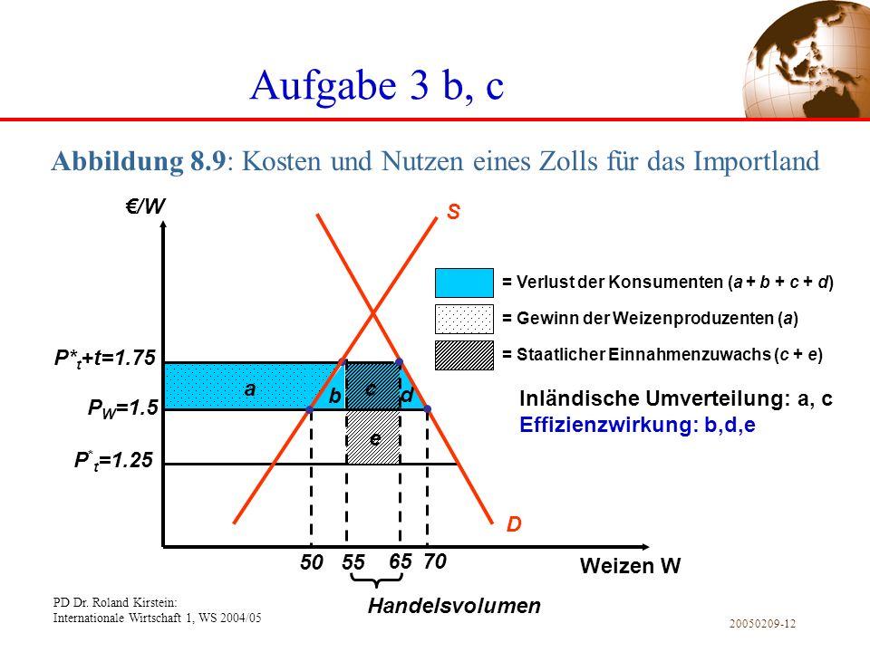 Abbildung 8.9: Kosten und Nutzen eines Zolls für das Importland