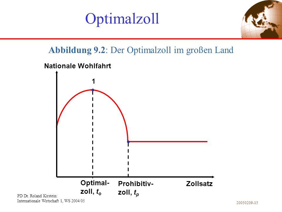 Abbildung 9.2: Der Optimalzoll im großen Land