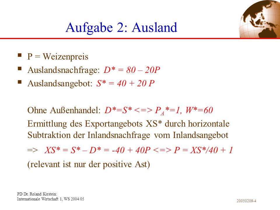 Aufgabe 2: Ausland P = Weizenpreis. Auslandsnachfrage: D* = 80 – 20P. Auslandsangebot: S* = 40 + 20 P.