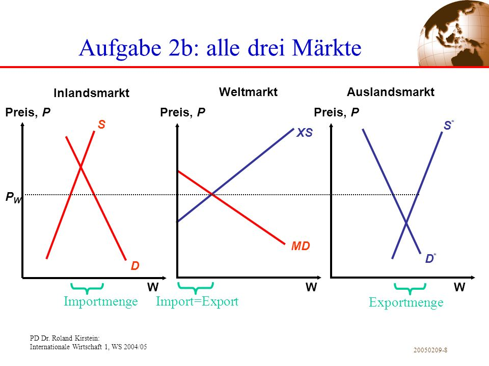 Aufgabe 2b: alle drei Märkte