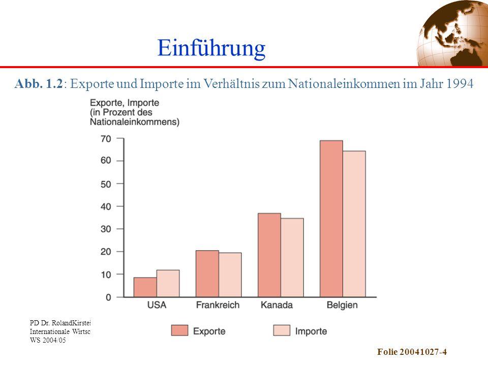 Einführung Abb. 1.2: Exporte und Importe im Verhältnis zum Nationaleinkommen im Jahr 1994
