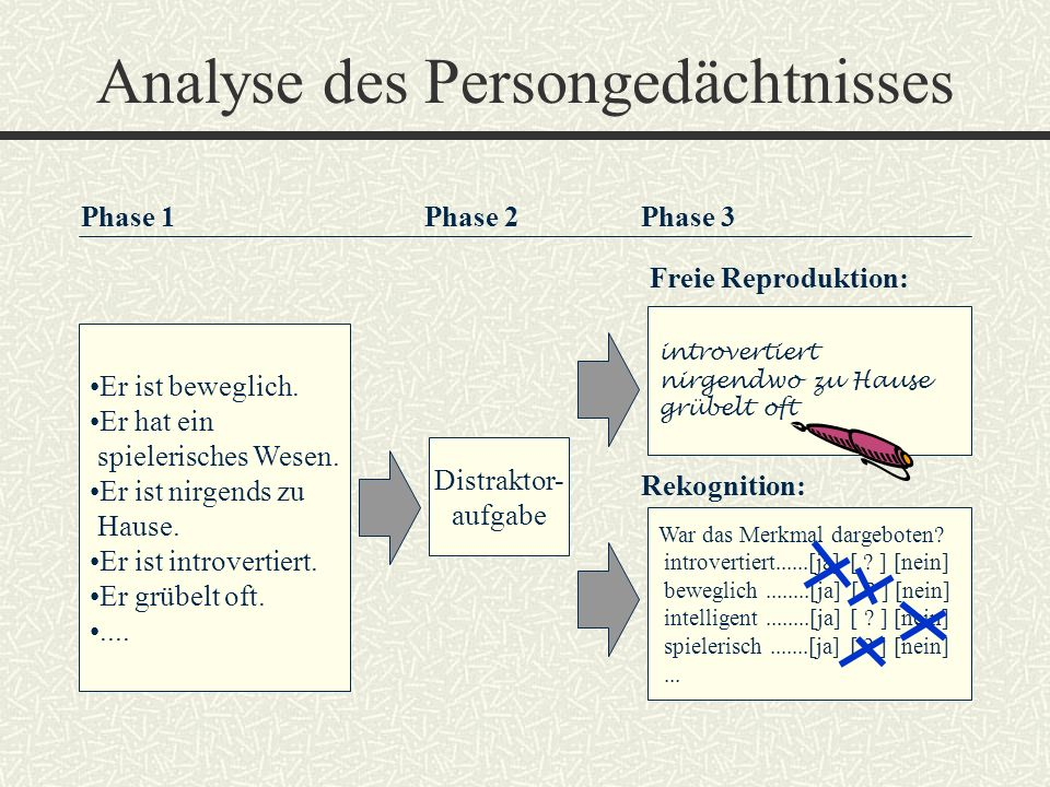 Analyse des Persongedächtnisses