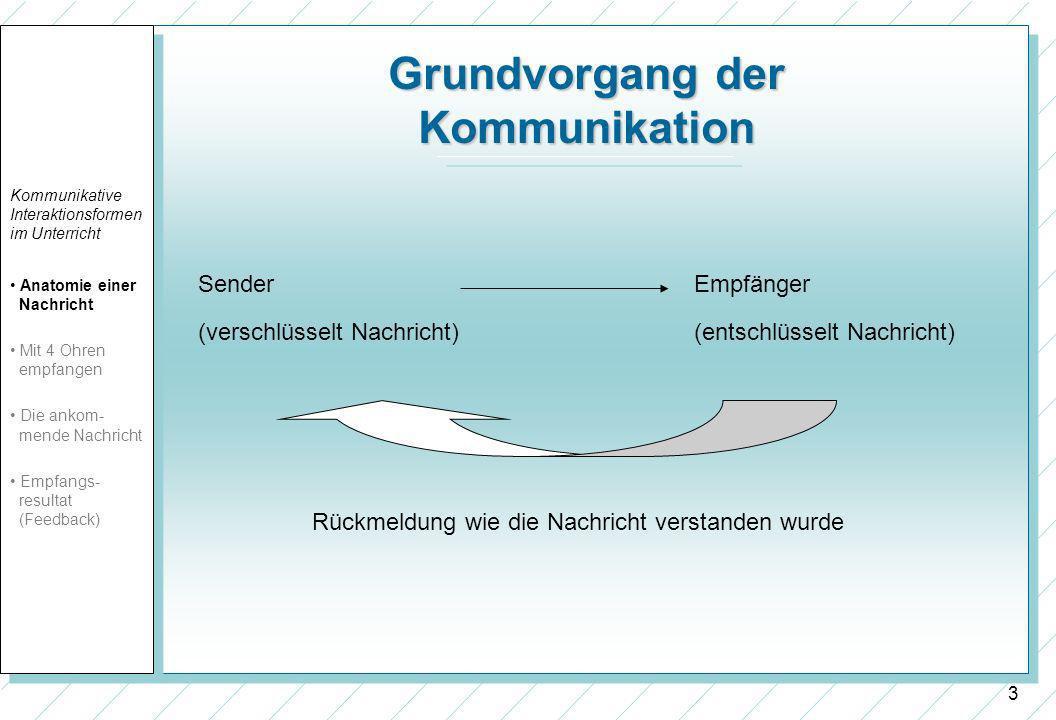 Grundvorgang der Kommunikation