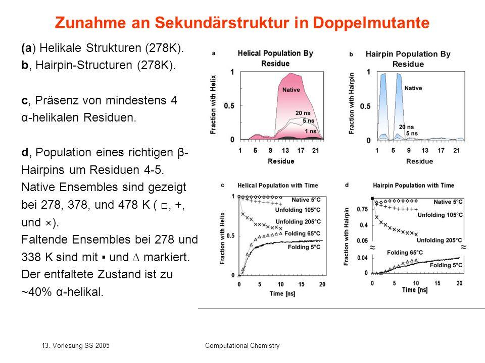 Zunahme an Sekundärstruktur in Doppelmutante