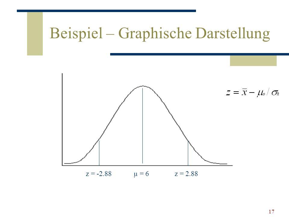 Beispiel – Graphische Darstellung