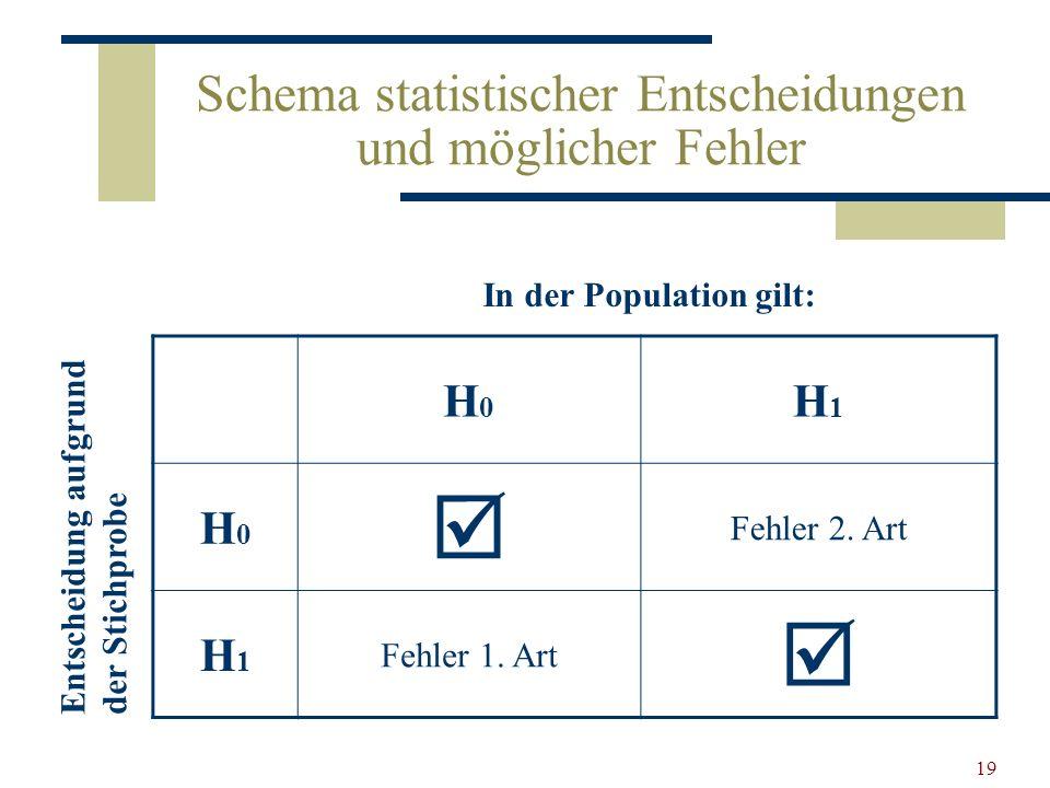 Schema statistischer Entscheidungen und möglicher Fehler