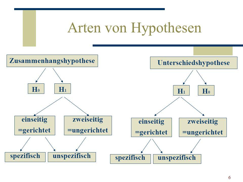 Zusammenhangshypothese Unterschiedshypothese