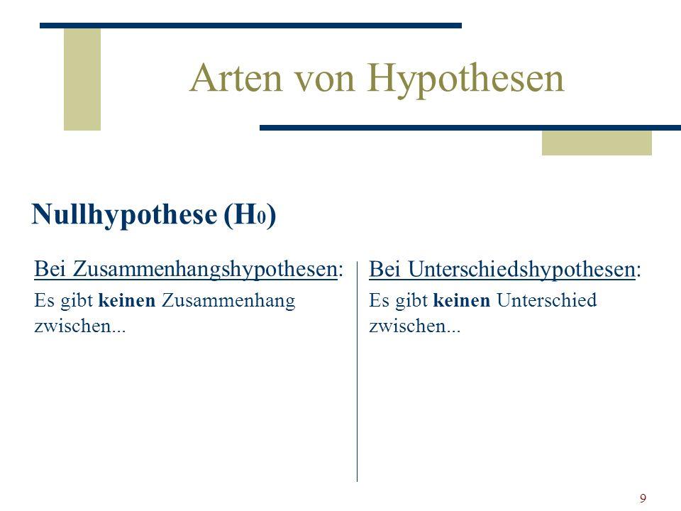 Arten von Hypothesen Nullhypothese (H0) Bei Zusammenhangshypothesen: