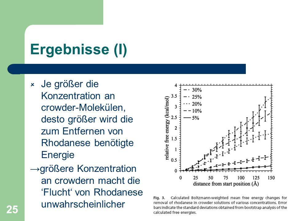 Ergebnisse (I) Je größer die Konzentration an crowder-Molekülen, desto größer wird die zum Entfernen von Rhodanese benötigte Energie.