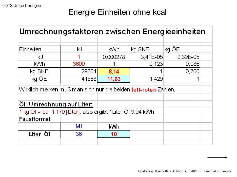 Energie Einheiten ohne kcal
