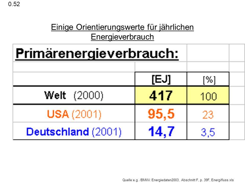 Einige Orientierungswerte für jährlichen Energieverbrauch